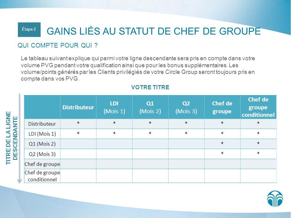 VOTRE TITRE Distributeur LDI (Mois 1) Q1 (Mois 2) Q2 (Mois 3) Chef de groupe Chef de groupe conditionnel Distributeur ****** LDI (Mois 1) ****** Q1 (M