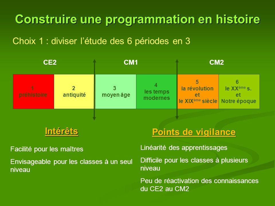 Construire une programmation en histoire Choix 1 : diviser l'étude des 6 périodes en 3 CE2CM1CM2 1 préhistoire 2 antiquité 3 moyen âge 4 les temps modernes 5 la révolution et le XIX ème siècle 6 le XX ème s.