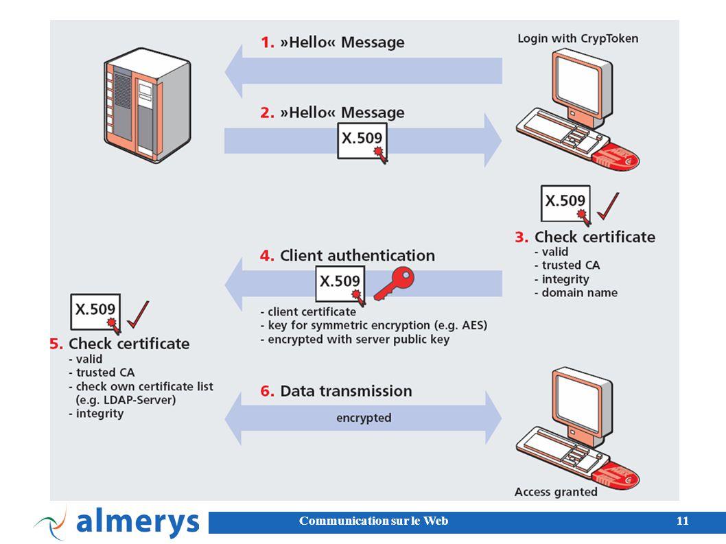 Communication sur le Web11