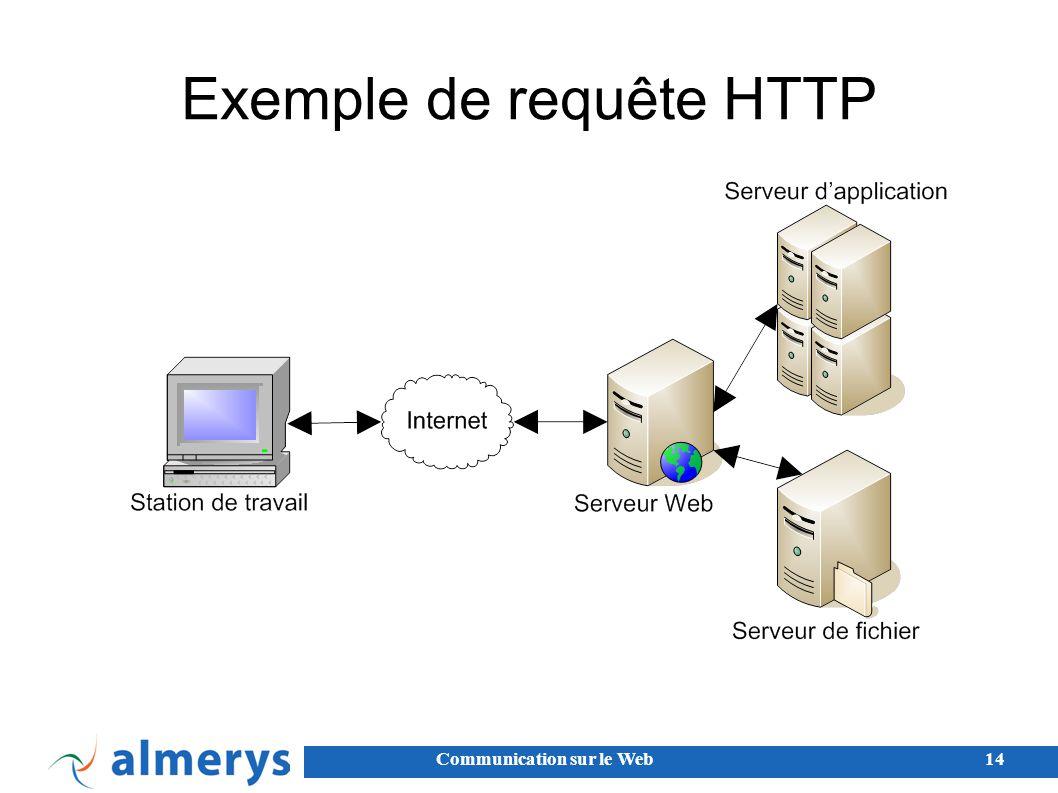 Communication sur le Web14 Exemple de requête HTTP