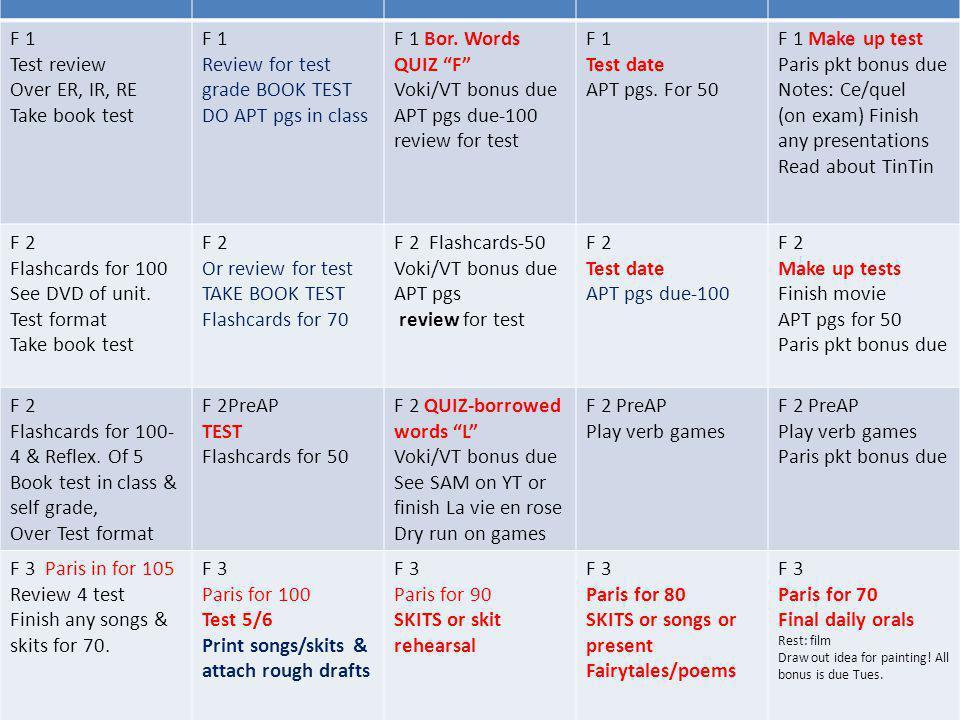 List of regular –Ir verbs 1.finir = to finish 2.réussir = to succeed (à un examen-to pass a test) 3.choisir = to choose 4.grossir = to gain weight 5.maigrir = to lose weight