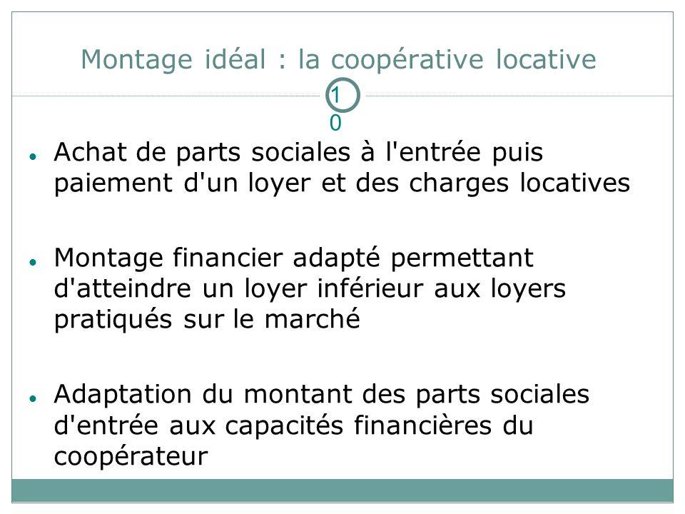 Achat de parts sociales à l'entrée puis paiement d'un loyer et des charges locatives Montage financier adapté permettant d'atteindre un loyer inférieu