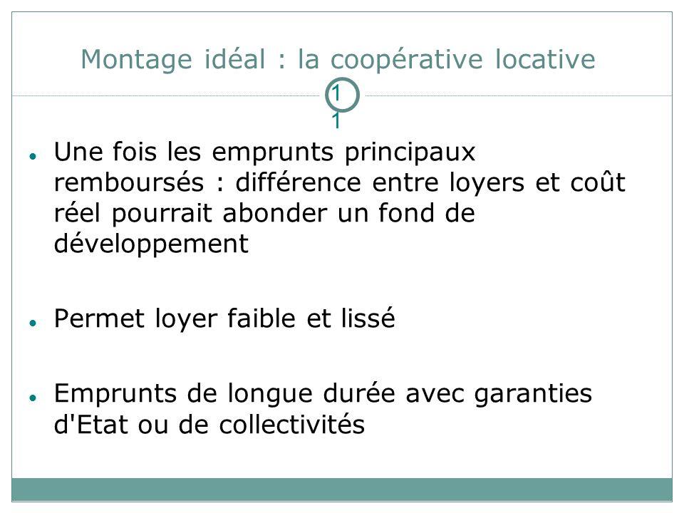 Montage idéal : la coopérative locative Une fois les emprunts principaux remboursés : différence entre loyers et coût réel pourrait abonder un fond de