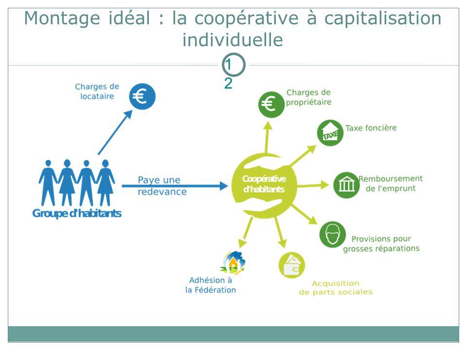 Montage idéal : la coopérative à capitalisation individuelle 12