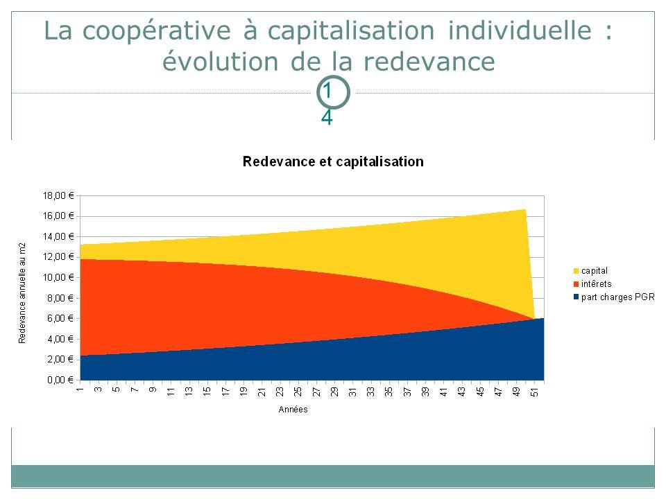La coopérative à capitalisation individuelle : évolution de la redevance 14