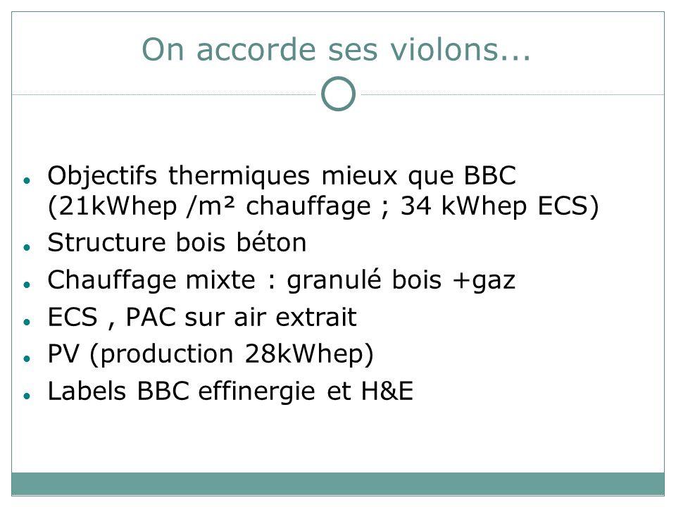 On accorde ses violons... Objectifs thermiques mieux que BBC (21kWhep /m² chauffage ; 34 kWhep ECS) Structure bois béton Chauffage mixte : granulé boi