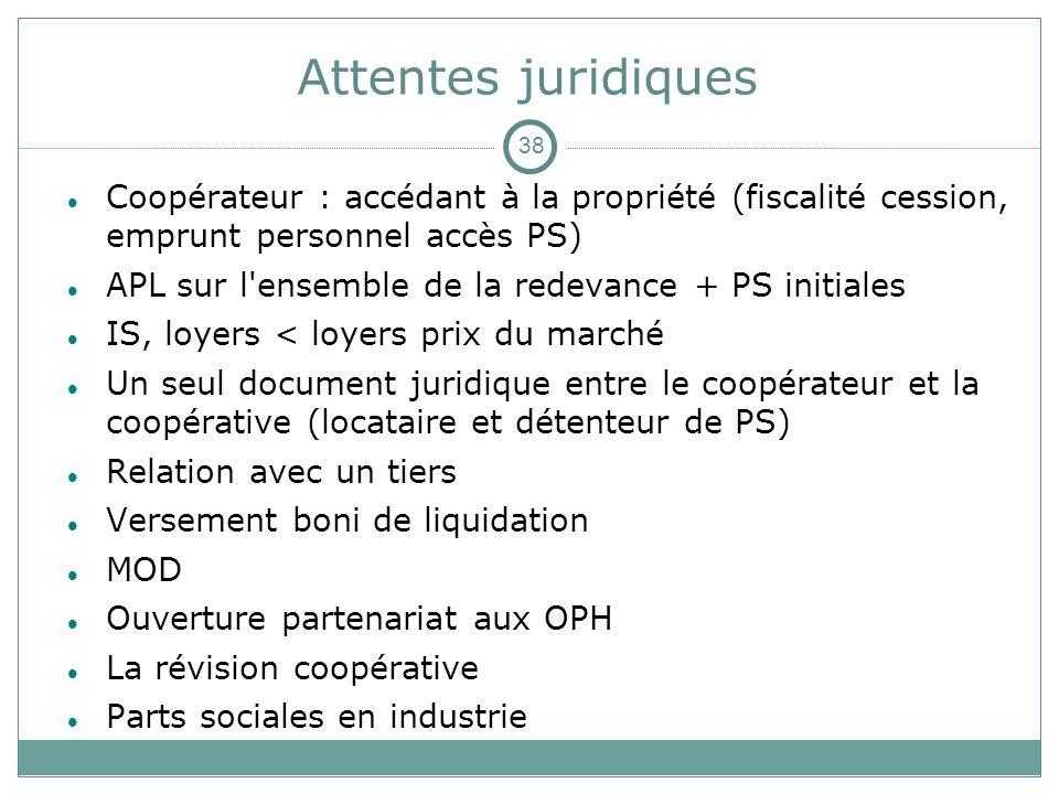 Attentes juridiques Coopérateur : accédant à la propriété (fiscalité cession, emprunt personnel accès PS) APL sur l'ensemble de la redevance + PS init