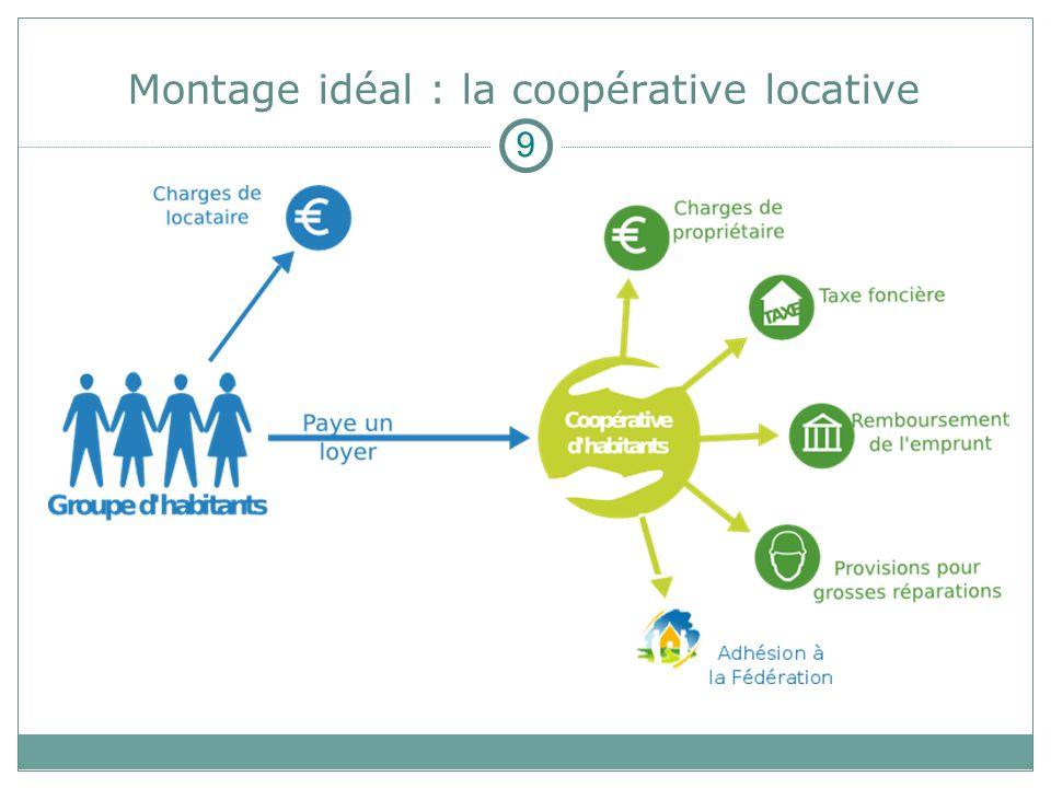 Montage idéal : la coopérative locative 9