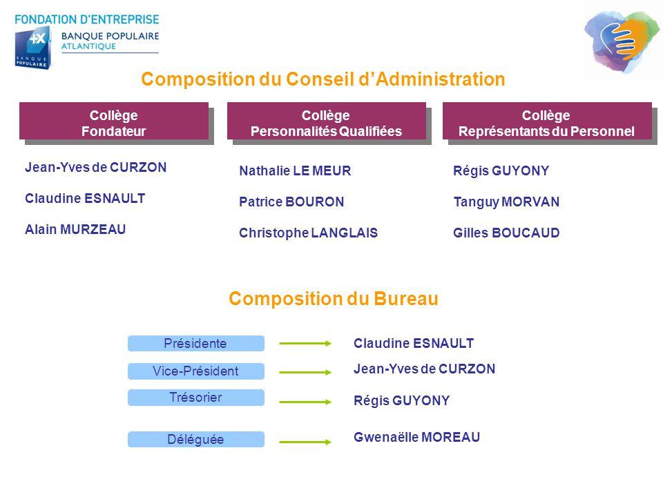 Composition du Conseil d'Administration Collège Représentants du Personnel Collège Représentants du Personnel Collège Fondateur Collège Fondateur Coll