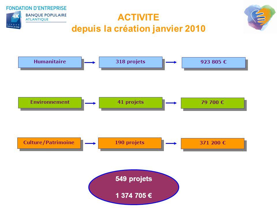 ACTIVITE depuis la création janvier 2010 Culture/Patrimoine 549 projets 1 374 705 € 79 700 € 371 200 € 190 projets Humanitaire Environnement 923 805 €