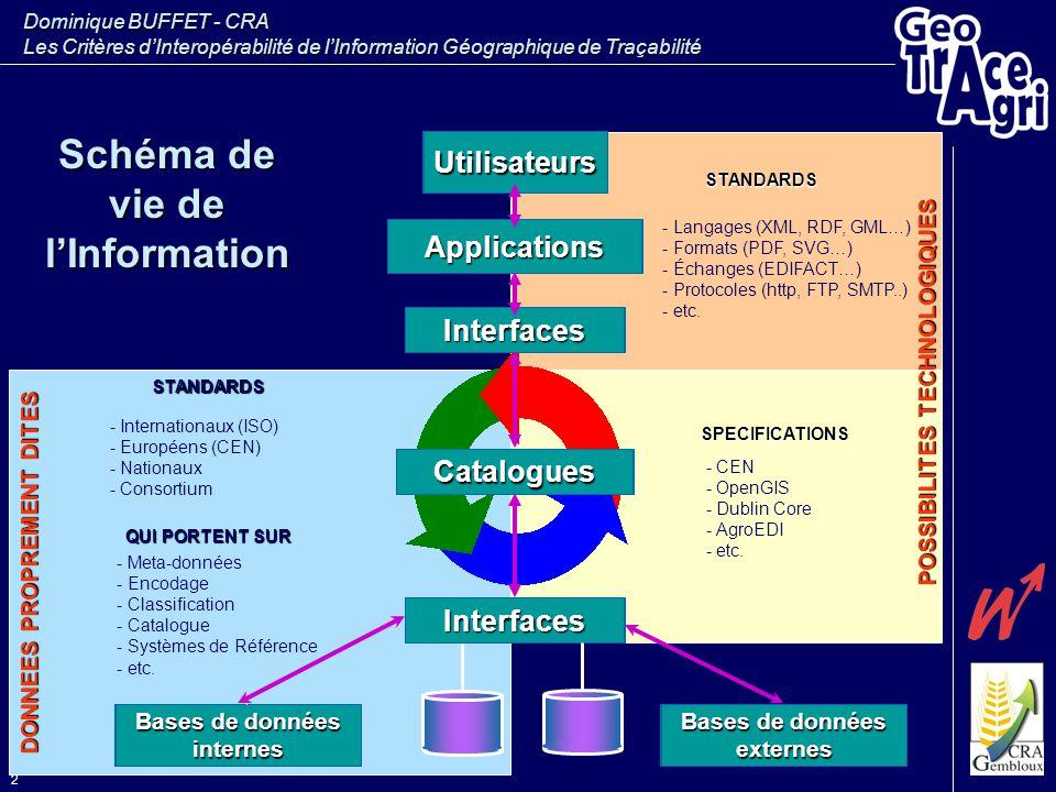 Dominique BUFFET - CRA Les Critères d'Interopérabilité de l'Information Géographique de Traçabilité 2 Schéma de vie de l'Information Utilisateurs Inte