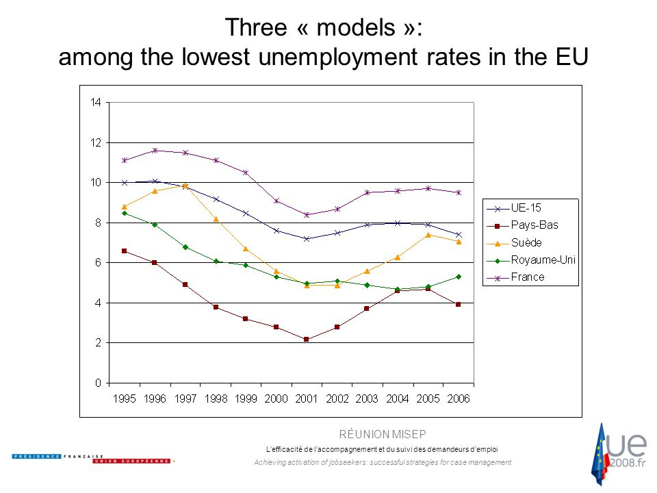 RÉUNION MISEP L'efficacité de l'accompagnement et du suivi des demandeurs d'emploi Achieving activation of jobseekers: successful strategies for case management Three « models »: among the lowest unemployment rates in the EU
