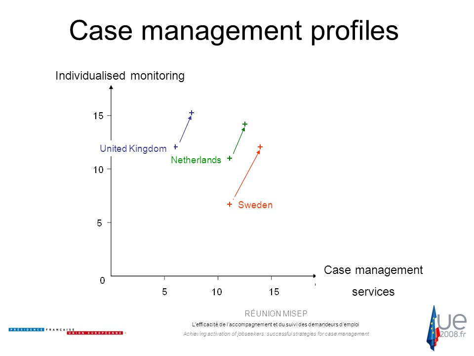 RÉUNION MISEP L'efficacité de l'accompagnement et du suivi des demandeurs d'emploi Achieving activation of jobseekers: successful strategies for case management Case management profiles Individualised monitoring Case management services United Kingdom Netherlands Sweden
