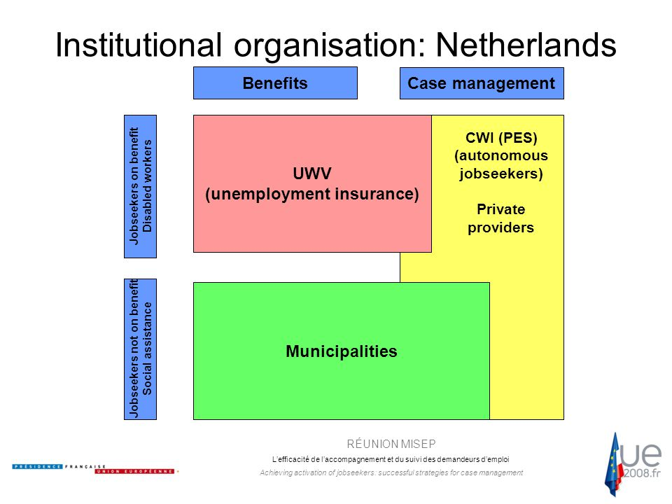 RÉUNION MISEP L'efficacité de l'accompagnement et du suivi des demandeurs d'emploi Achieving activation of jobseekers: successful strategies for case management Institutional organisation: Netherlands Benefits Case management UWV (unemployment insurance) Municipalities Jobseekers on benefit Disabled workers Jobseekers not on benefit Social assistance CWI (PES) (autonomous jobseekers) Private providers