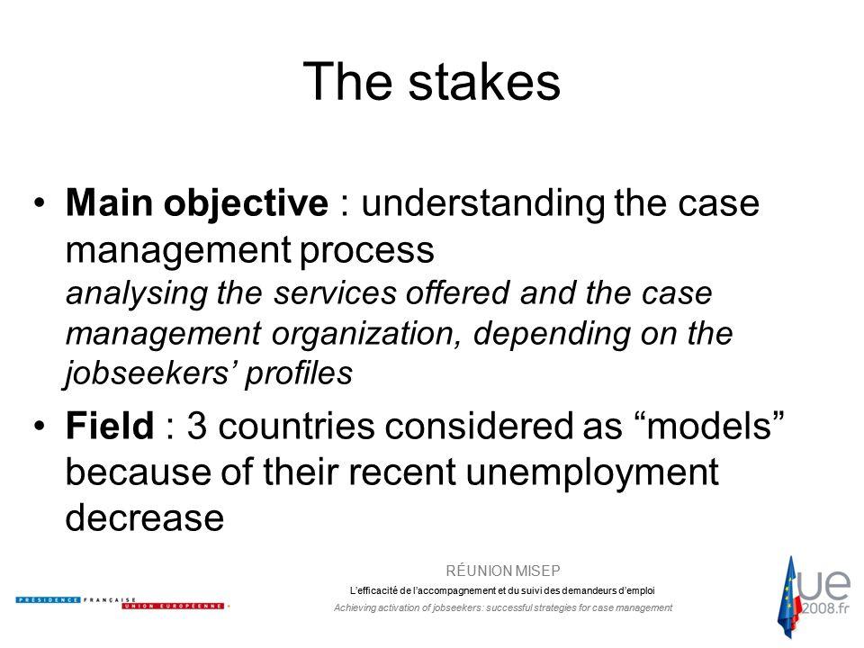 RÉUNION MISEP L'efficacité de l'accompagnement et du suivi des demandeurs d'emploi Achieving activation of jobseekers: successful strategies for case management Expenditures Categories Sweden (2005) Netherlands (2005) United Kingdom (2004) France (2004) UE 15 means (2004) Labour market services7,4%10,7%44,4%9,1%9,50% Active services (training, protected jobs, etc.) 44,3%56,1%20%27%27,7% Passive services (benefits) 48,3%33,2%35,6%63,9%62,9% Source : Eurostat