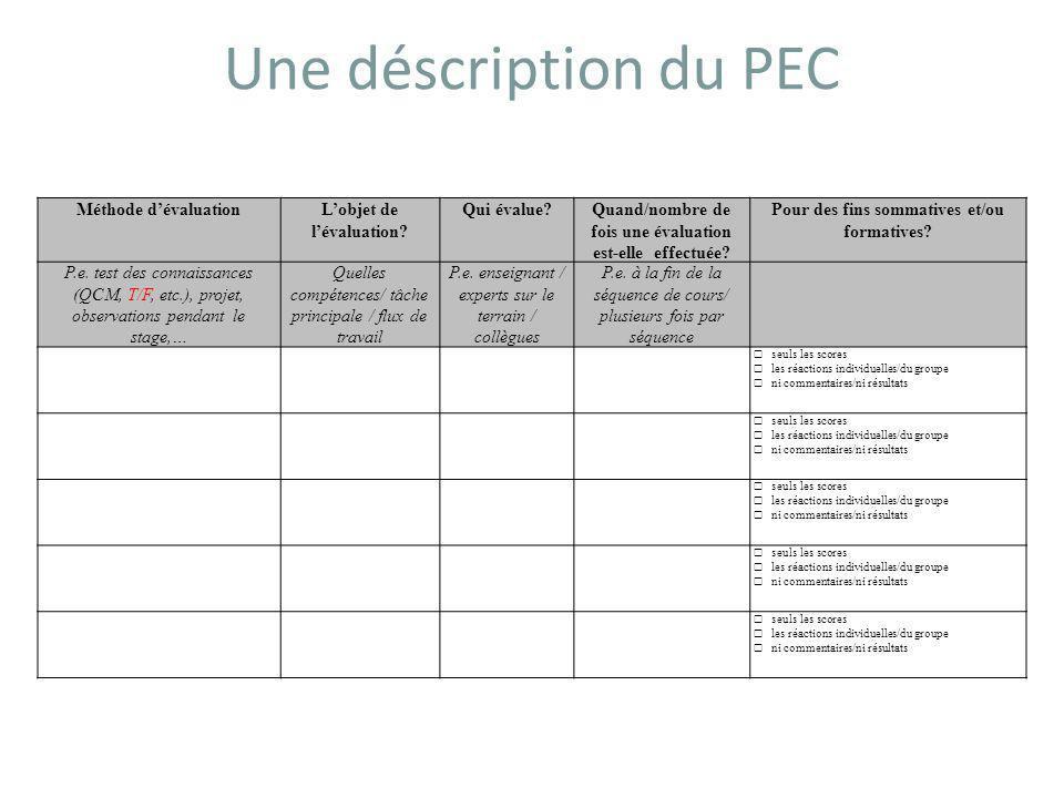 Une déscription du PEC Méthode d'évaluationL'objet de l'évaluation.