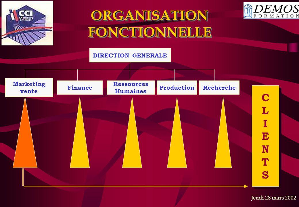Jeudi 28 mars 2002 ORGANISATION FONCTIONNELLE DIRECTION GENERALE Marketing vente Finance Ressources Humaines ProductionRecherche CLIENTSCLIENTS CLIENT