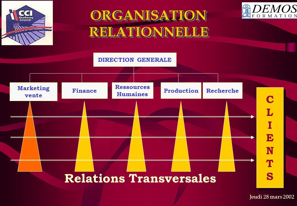 Jeudi 28 mars 2002 ORGANISATION RELATIONNELLE DIRECTION GENERALE Marketing vente Finance Ressources Humaines ProductionRecherche Relations Transversales CLIENTSCLIENTS CLIENTSCLIENTS