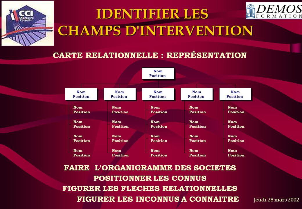 Jeudi 28 mars 2002 IDENTIFIER LES CHAMPS D'INTERVENTION CARTE RELATIONNELLE : REPRÉSENTATION FAIRE L'ORGANIGRAMME DES SOCIETES POSITIONNER LES CONNUS