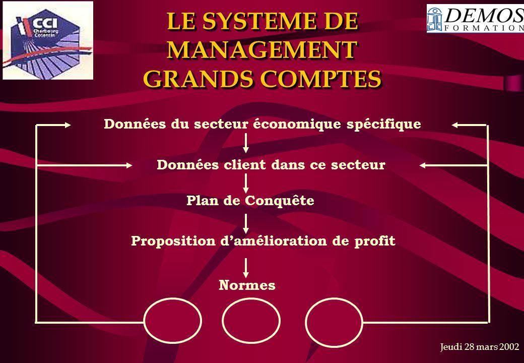 Jeudi 28 mars 2002 Données du secteur économique spécifique Données client dans ce secteur Plan de Conquête Proposition d'amélioration de profit Normes LE SYSTEME DE MANAGEMENT GRANDS COMPTES