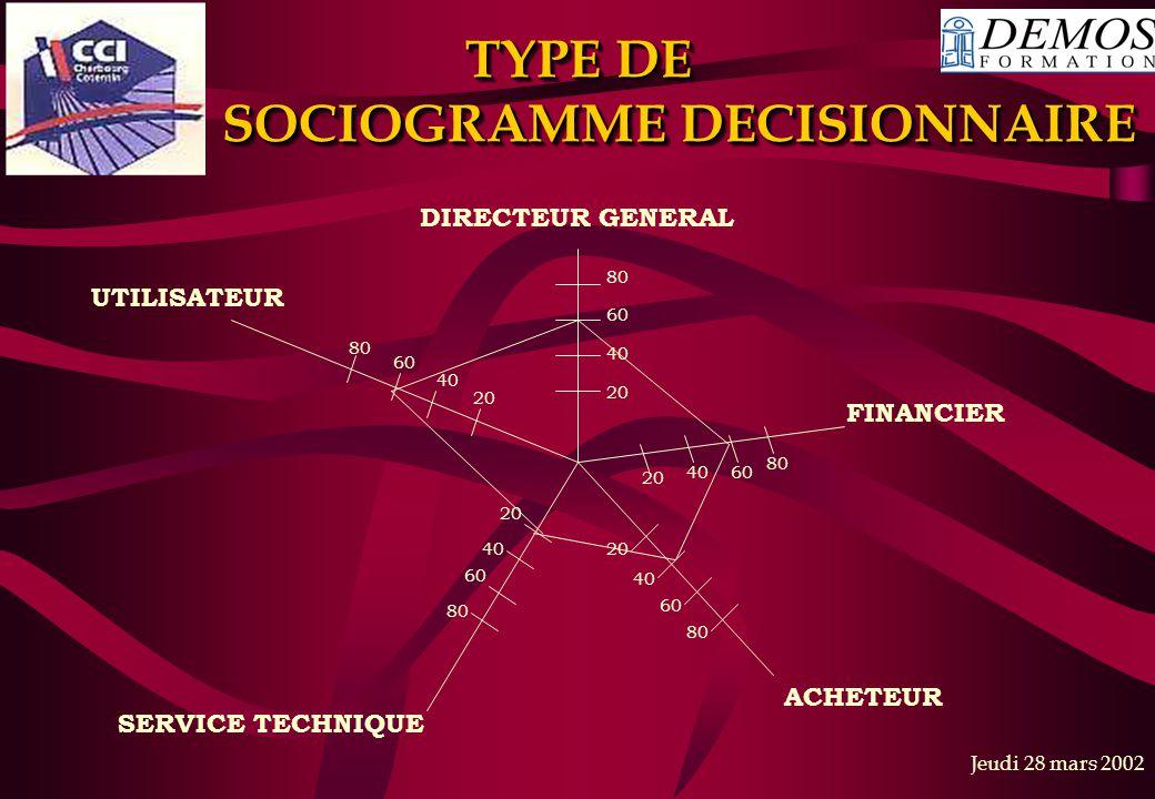 Jeudi 28 mars 2002 TYPE DE SOCIOGRAMME DECISIONNAIRE 80 60 40 20 DIRECTEUR GENERAL FINANCIER 20 40 60 80 20 4060 80 ACHETEUR 20 40 60 80 SERVICE TECHN
