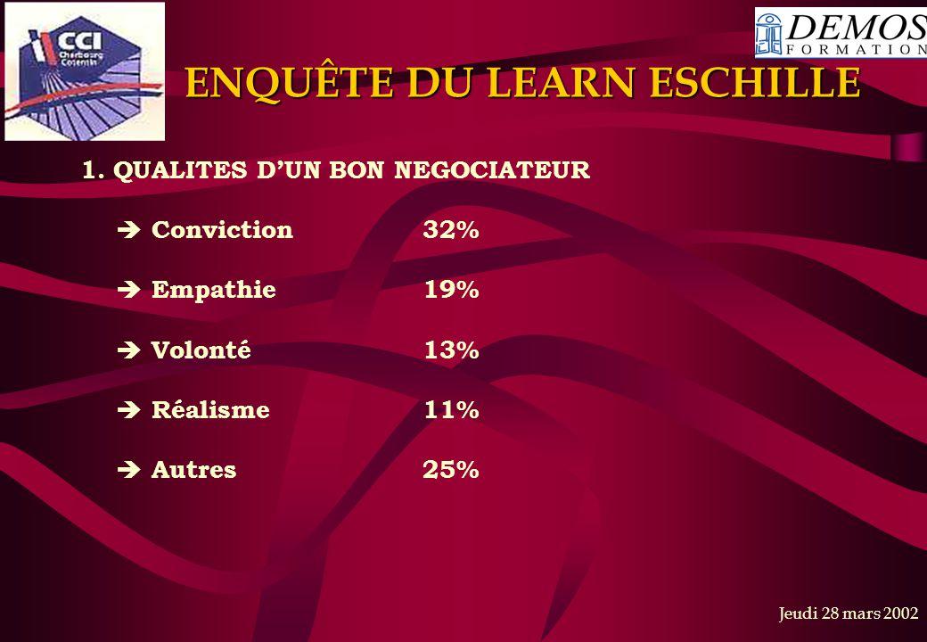 Jeudi 28 mars 2002 1. QUALITES D'UN BON NEGOCIATEUR  Conviction32%  Empathie19%  Volonté13%  Réalisme11%  Autres25% ENQUÊTE DU LEARN ESCHILLE