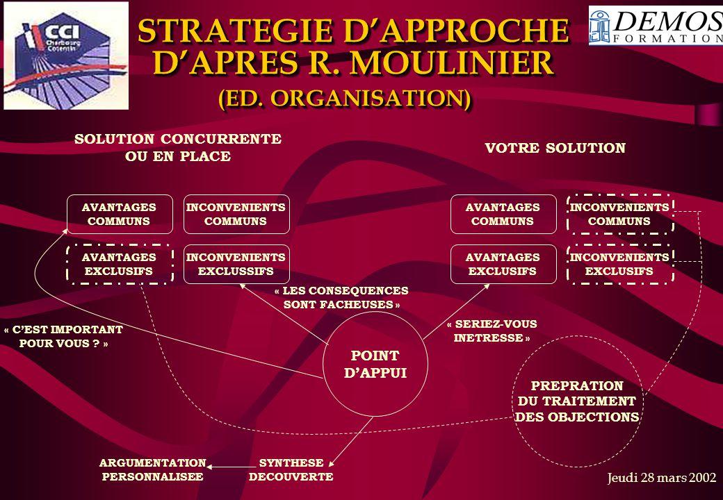Jeudi 28 mars 2002 STRATEGIE D'APPROCHE D'APRES R. MOULINIER (ED. ORGANISATION) SOLUTION CONCURRENTE OU EN PLACE VOTRE SOLUTION AVANTAGES COMMUNS INCO