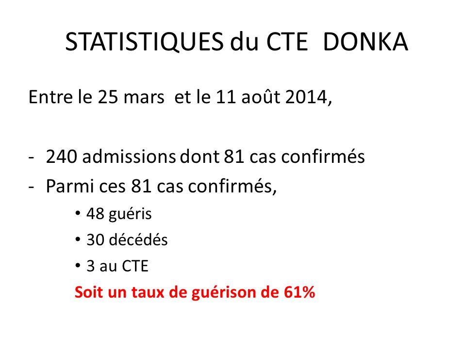 STATISTIQUES du CTE DONKA Entre le 25 mars et le 11 août 2014, -240 admissions dont 81 cas confirmés -Parmi ces 81 cas confirmés, 48 guéris 30 décédés 3 au CTE Soit un taux de guérison de 61%