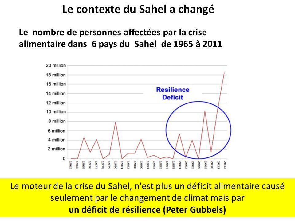 Le nombre de personnes affectées par la crise alimentaire dans 6 pays du Sahel de 1965 à 2011 Le contexte du Sahel a changé 1 Le moteur de la crise du