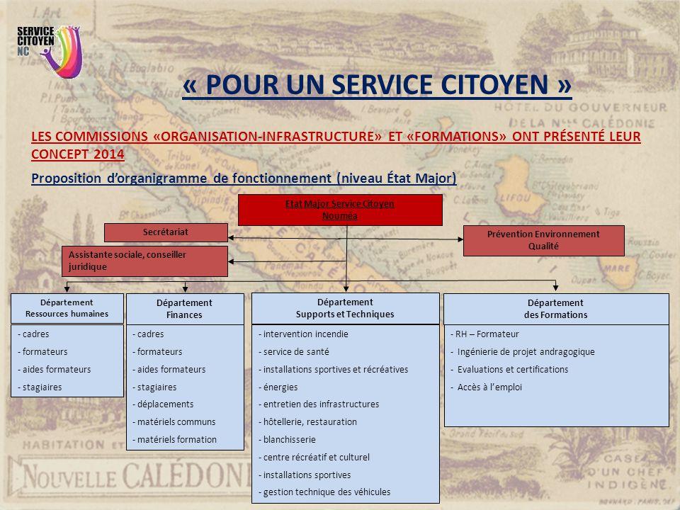 LES COMMISSIONS «ORGANISATION-INFRASTRUCTURE» ET «FORMATIONS» ONT PRÉSENTÉ LEUR CONCEPT 2014 Proposition d'organigramme de fonctionnement (niveau État