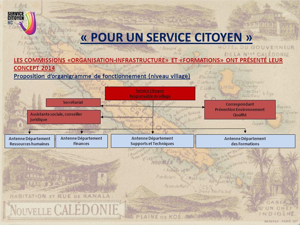 LES COMMISSIONS «ORGANISATION-INFRASTRUCTURE» ET «FORMATIONS» ONT PRÉSENTÉ LEUR CONCEPT 2014 Proposition d'organigramme de fonctionnement (niveau vill