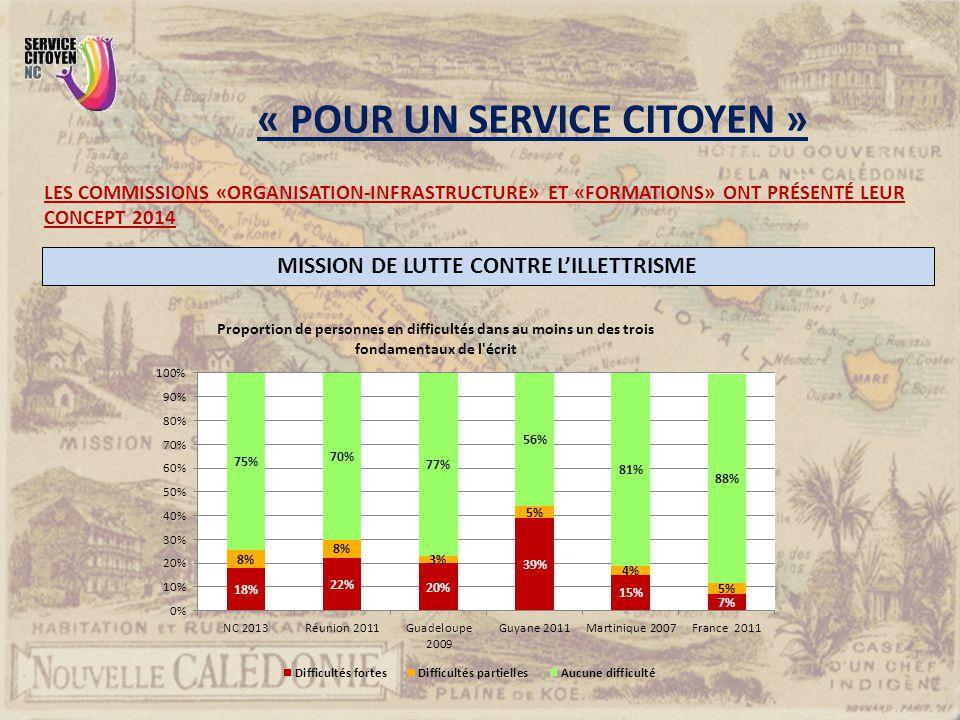 MISSION DE LUTTE CONTRE L'ILLETTRISME « POUR UN SERVICE CITOYEN »