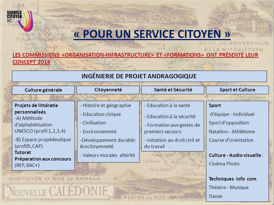 INGÉNIERIE DE PROJET ANDRAGOGIQUE Culture générale Projets de littératie personnalisés -A) Méthode d'alphabétisation UNESCO (profil 1,2,3,4) -B) Espac