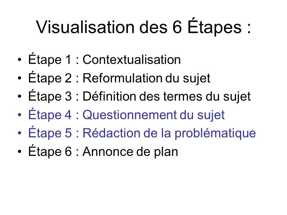 Visualisation des 6 Étapes : Étape 1 : Contextualisation Étape 2 : Reformulation du sujet Étape 3 : Définition des termes du sujet Étape 4 : Questionn