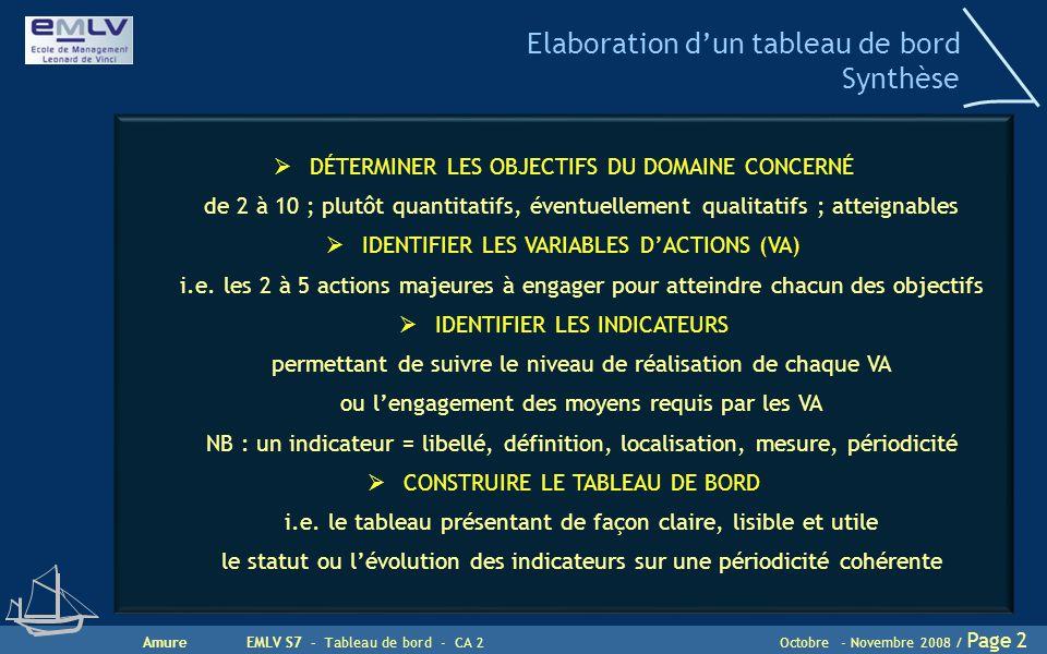 AmureEMLV S7 - Tableau de bord - CA 2Octobre - Novembre 2008 / Page 2 Elaboration d'un tableau de bord Synthèse  DÉTERMINER LES OBJECTIFS DU DOMAINE