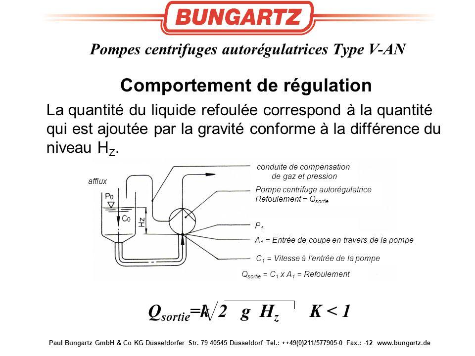 Paul Bungartz GmbH & Co KG Düsseldorfer Str. 79 40545 Düsseldorf Tel.: ++49(0)211/577905-0 Fax.: -12 www.bungartz.de Comportement de régulation La qua