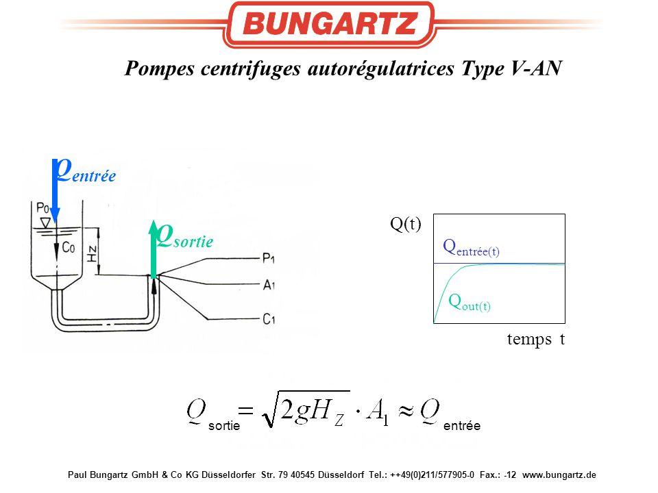 Paul Bungartz GmbH & Co KG Düsseldorfer Str. 79 40545 Düsseldorf Tel.: ++49(0)211/577905-0 Fax.: -12 www.bungartz.de Self Leveling Behaviour Q(t) temp