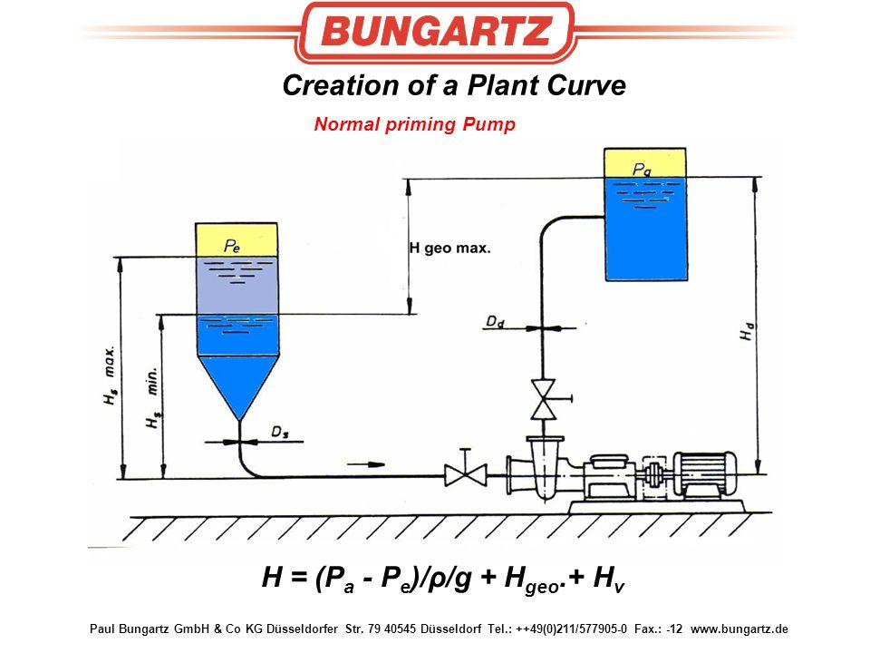 Paul Bungartz GmbH & Co KG Düsseldorfer Str. 79 40545 Düsseldorf Tel.: ++49(0)211/577905-0 Fax.: -12 www.bungartz.de Creation of a Plant Curve H = (P