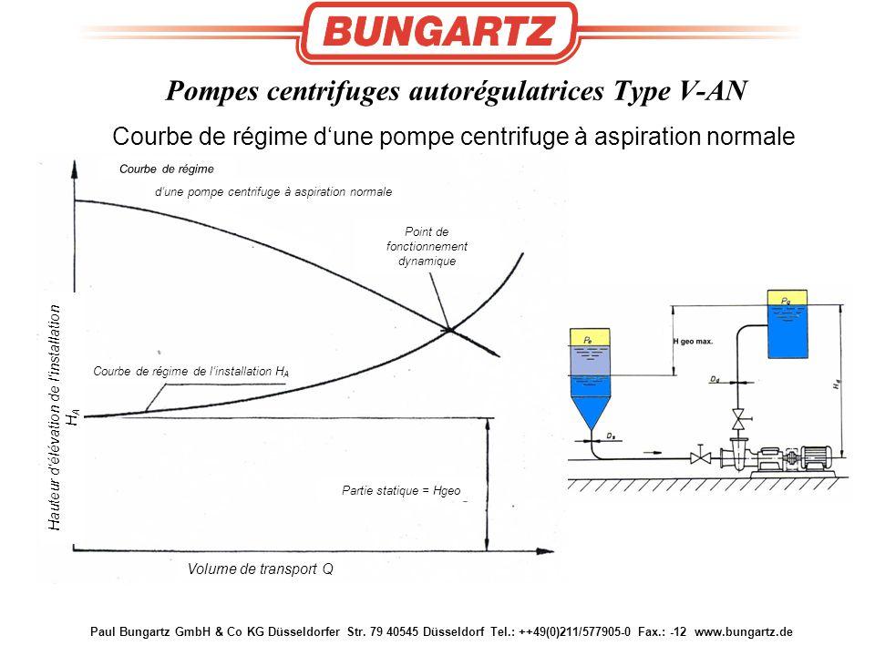 Paul Bungartz GmbH & Co KG Düsseldorfer Str. 79 40545 Düsseldorf Tel.: ++49(0)211/577905-0 Fax.: -12 www.bungartz.de Courbe de régime d'une pompe cent