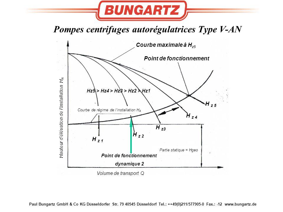 Paul Bungartz GmbH & Co KG Düsseldorfer Str. 79 40545 Düsseldorf Tel.: ++49(0)211/577905-0 Fax.: -12 www.bungartz.de Kennlinie der selbstregelnden Pum
