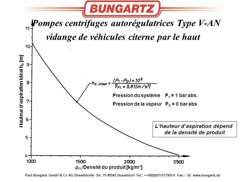 Paul Bungartz GmbH & Co KG Düsseldorfer Str. 79 40545 Düsseldorf Tel.: ++49(0)211/577905-0 Fax.: -12 www.bungartz.de Ideal Suction Lift h S [m] Pressi