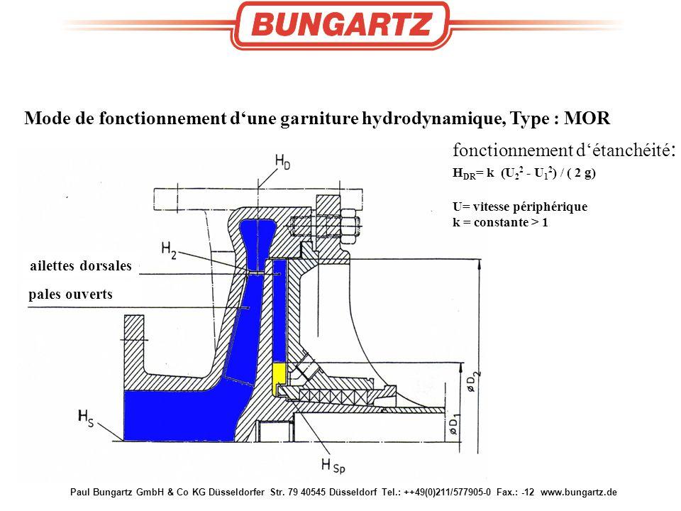 Paul Bungartz GmbH & Co KG Düsseldorfer Str. 79 40545 Düsseldorf Tel.: ++49(0)211/577905-0 Fax.: -12 www.bungartz.de Mode de fonctionnement d'une garn