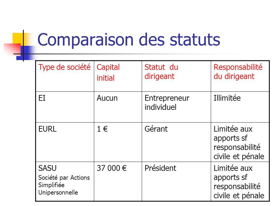 Comparaison des statuts Type de sociétéCapital initial Statut du dirigeant Responsabilité du dirigeant EIAucunEntrepreneur individuel Illimitée EURL1