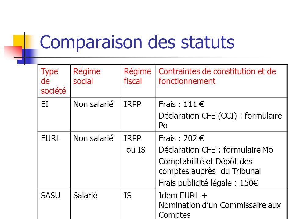 Comparaison des statuts Type de société Régime social Régime fiscal Contraintes de constitution et de fonctionnement EINon salariéIRPPFrais : 111 € Dé