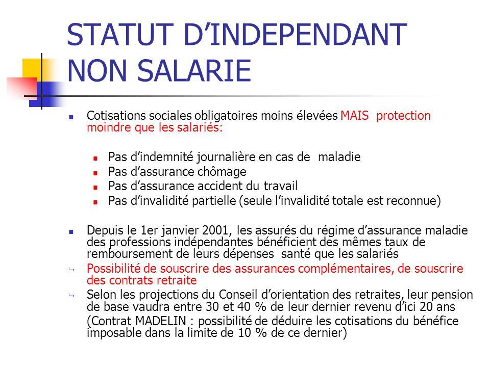 STATUT D'INDEPENDANT NON SALARIE Cotisations sociales obligatoires moins élevées MAIS protection moindre que les salariés: Pas d'indemnité journalière