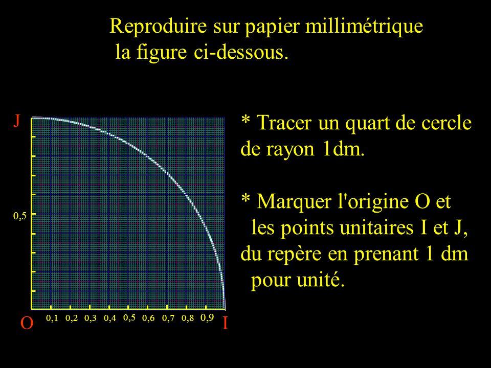 OI 0,10,20,30,4 0,5 0,60,70,8 0,9 J 0,5 Reproduire sur papier millimétrique la figure ci-dessous.