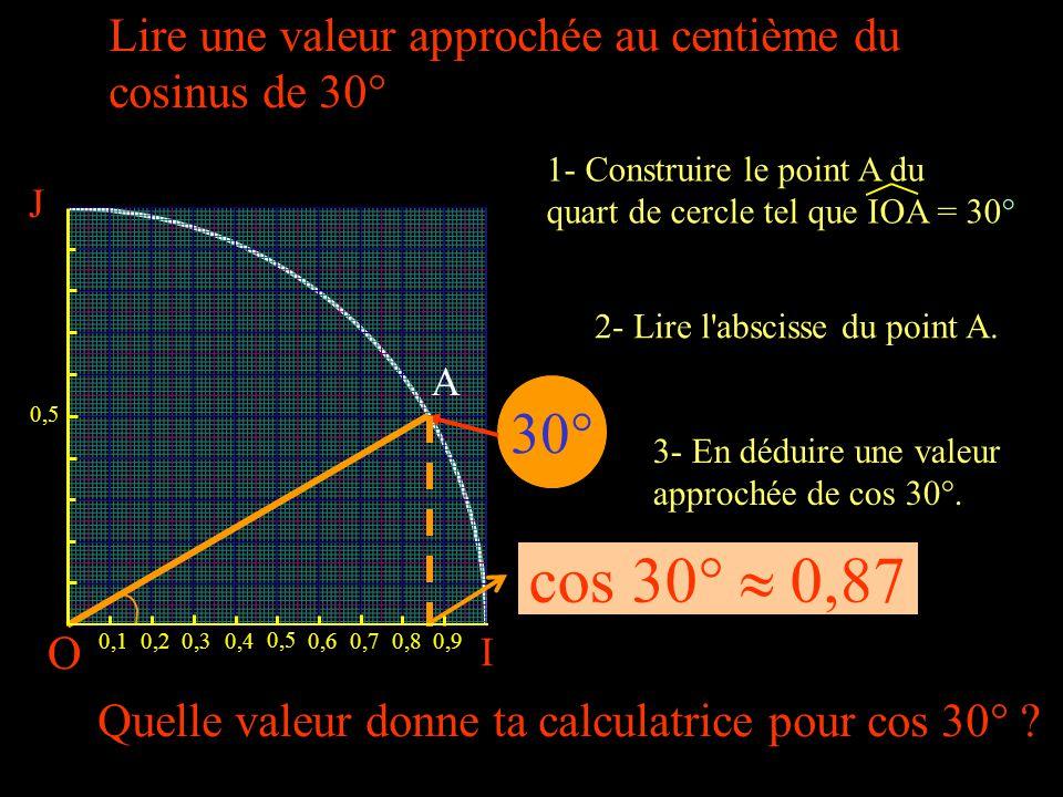O I 0,10,20,30,4 0,5 0,60,70,80,9 30° J 0,5 cos 30°  0,87 A Lire une valeur approchée au centième du cosinus de 30° 2- Lire l abscisse du point A.