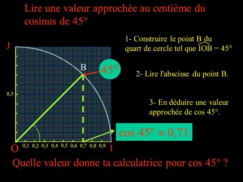 O I 0,10,20,30,4 0,5 0,60,70,80,9 45° cos 45°  0,71 J 0,5 Lire une valeur approchée au centième du cosinus de 45° 2- Lire l abscisse du point B.