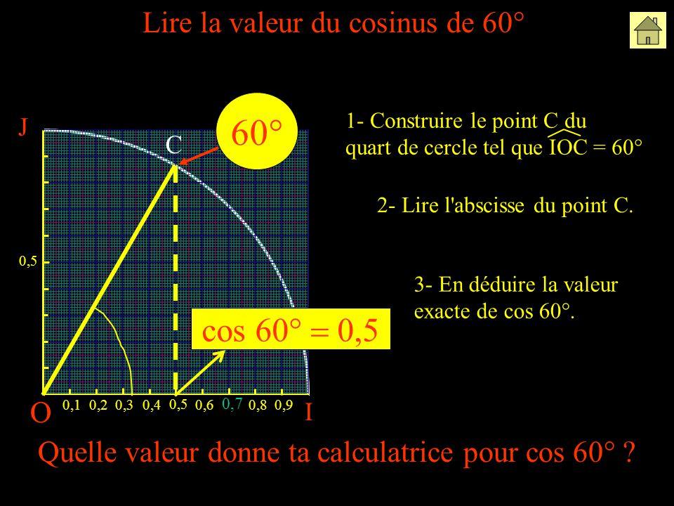 O I 0,10,20,30,4 0,5 0,6 0,7 0,80,9 60° cos 60°  0,5 J 0,5 Lire la valeur du cosinus de 60° 2- Lire l abscisse du point C.