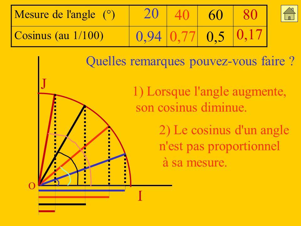 I J O Mesure de l angle (°) Cosinus (au 1/100) 40 80 20 0,940,77 0,5 0,17 Quelles remarques pouvez-vous faire .